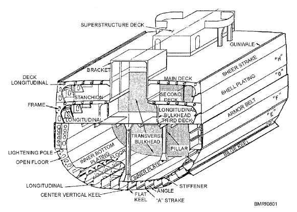Ship Anatomy Terminology