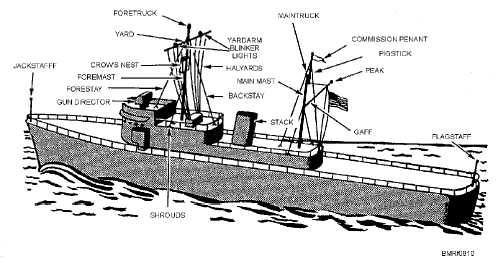how to put together a ship mast on model boat