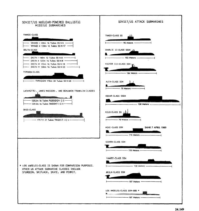 Modern Ships) Russian Vessels - Comparison by Myss-Burrito on ...