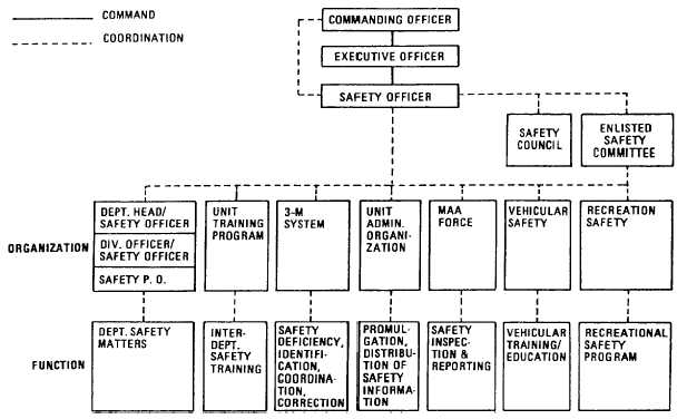 Command Safety Programs